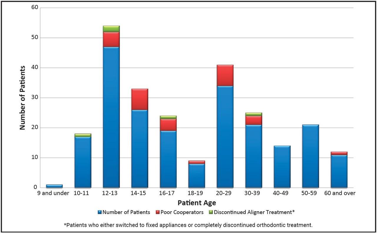 Un estudio confirma que los niños son los pacientes más cumplidores con el uso de alineadores